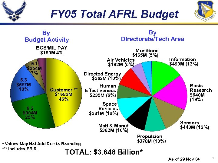 FY 05 Total AFRL Budget By Directorate/Tech Area By Budget Activity BOS/MIL PAY $150