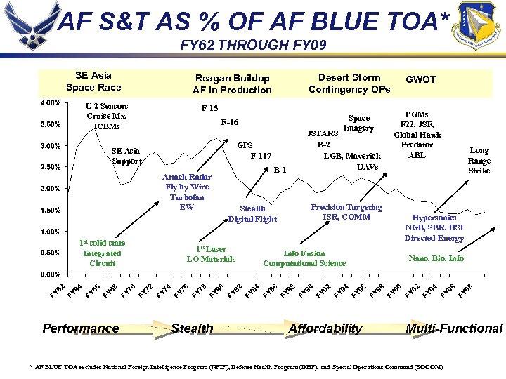 AF S&T AS % OF AF BLUE TOA* FY 62 THROUGH FY 09 SE