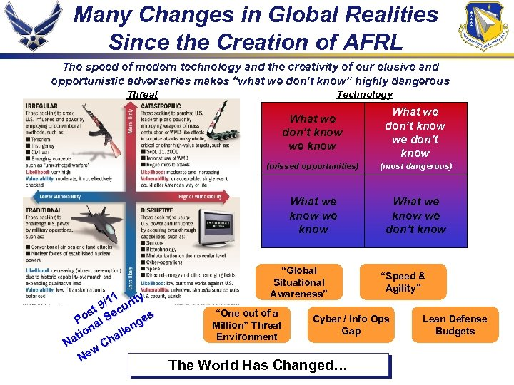 Many Changes in Global Realities Since the Creation of AFRL The speed of modern