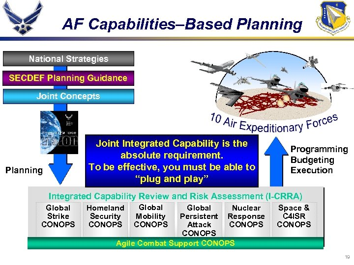 AF Capabilities–Based Planning National Strategies SECDEF Planning Guidance Joint Concepts Joint Integrated Capability is