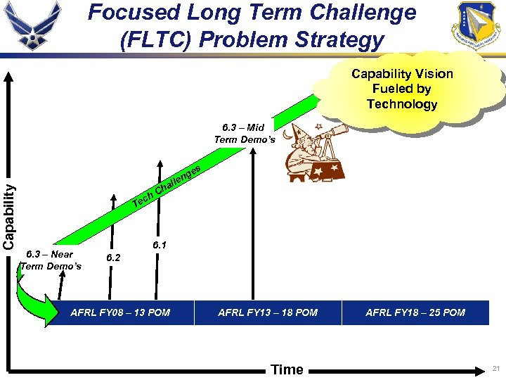 Focused Long Term Challenge (FLTC) Problem Strategy Capability Vision Fueled by Technology Capability 6.