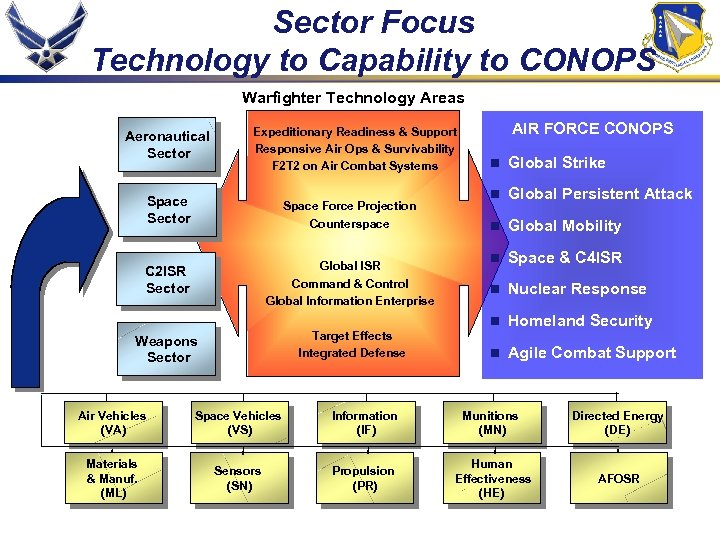 Sector Focus Technology to Capability to CONOPS Warfighter Technology Areas Aeronautical Sector Expeditionary Readiness