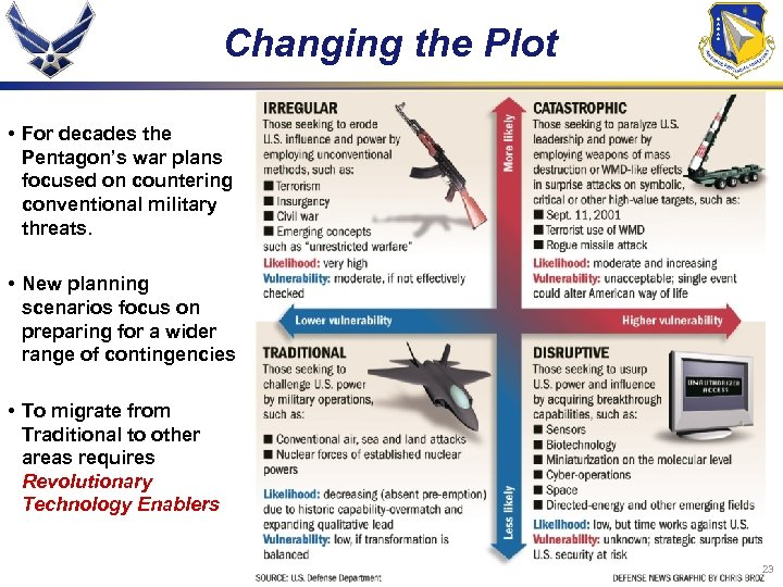 Changing the Plot • For decades the Pentagon's war plans focused on countering conventional