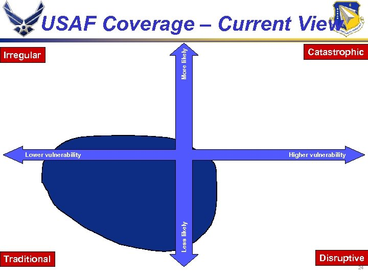 Irregular More likely USAF Coverage – Current View Lower vulnerability Catastrophic Less likely Higher