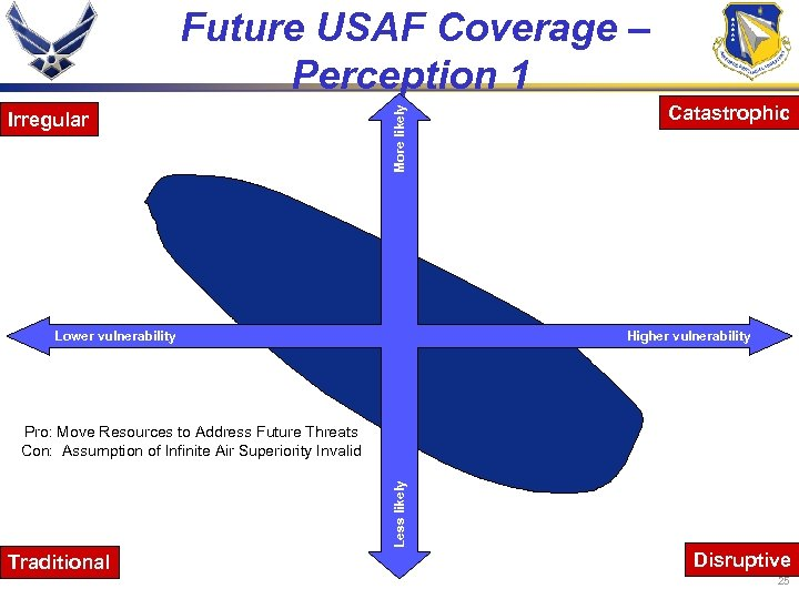 Irregular More likely Future USAF Coverage – Perception 1 Lower vulnerability Catastrophic Higher vulnerability
