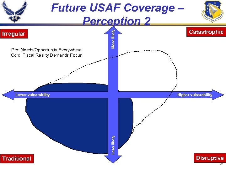 Irregular Pro: Needs/Opportunity Everywhere Con: Fiscal Reality Demands Focus More likely Future USAF Coverage