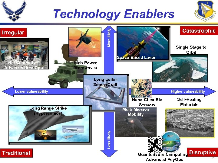 Technology Enablers Catastrophic More likely Irregular Single Stage to Orbit Space Based Laser Net