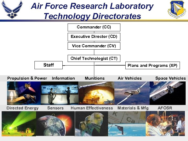 Air Force Research Laboratory Technology Directorates Commander (CC) Executive Director (CD) Vice Commander (CV)