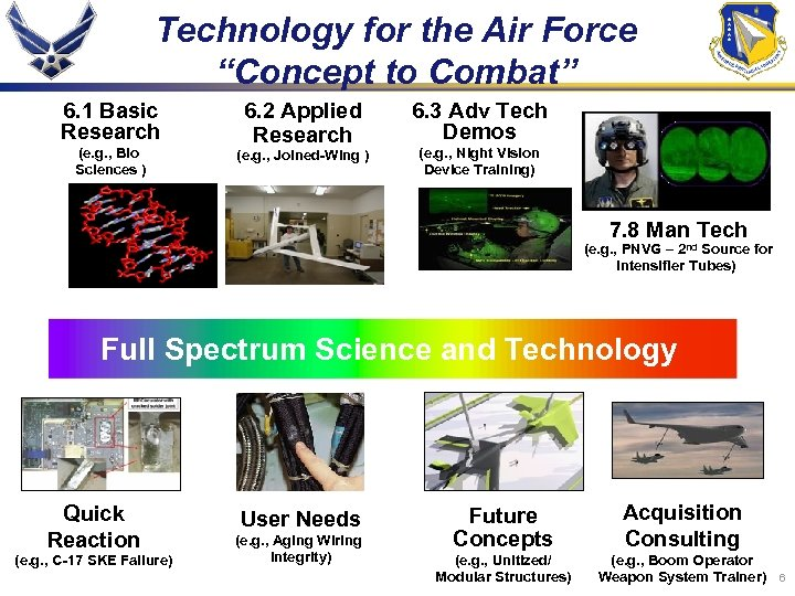 "Technology for the Air Force ""Concept to Combat"" 6. 1 Basic Research (e. g."