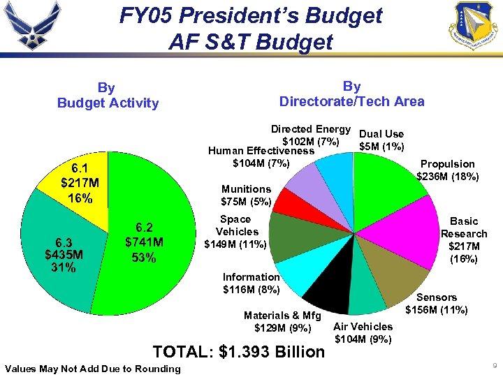 FY 05 President's Budget AF S&T Budget By Directorate/Tech Area By Budget Activity Directed