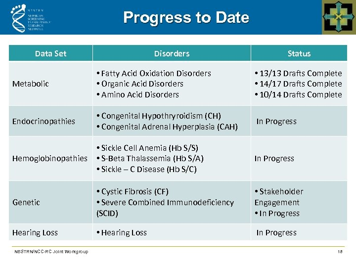 Progress to Date Data Set Disorders Status Metabolic • Fatty Acid Oxidation Disorders •