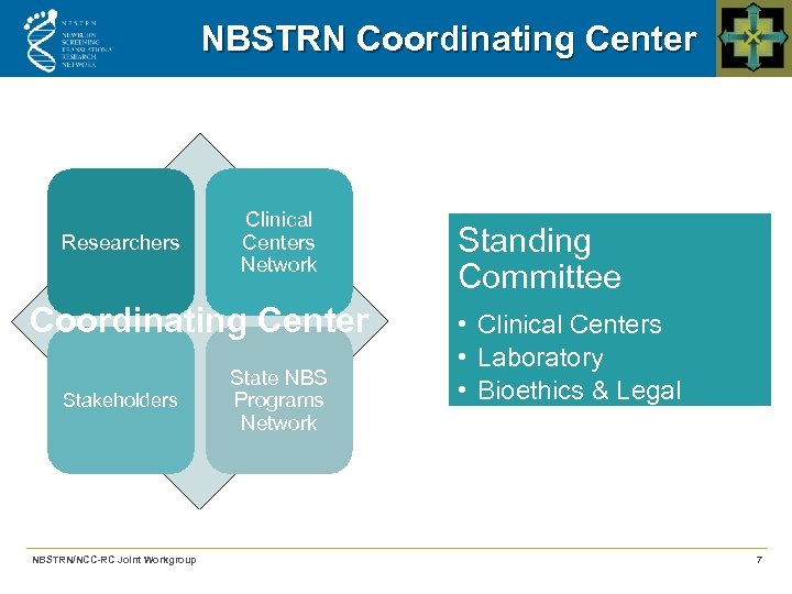 NBSTRN Coordinating Center Researchers Clinical Centers Network Coordinating Center Stakeholders NBSTRN/NCC-RC Joint Workgroup State
