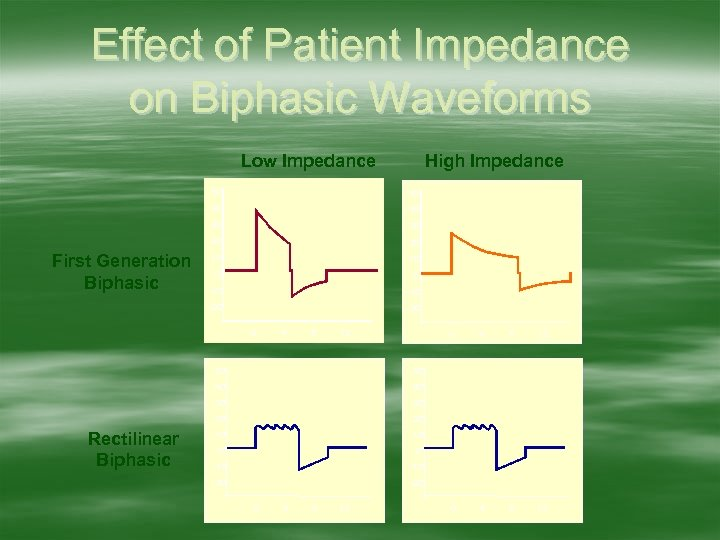Effect of Patient Impedance on Biphasic Waveforms Low Impedance High Impedance 50 40 30