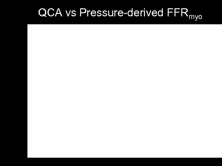 QCA vs Pressure-derived FFRmyo