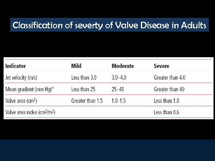 Classification of severty of Valve Disease in Adults