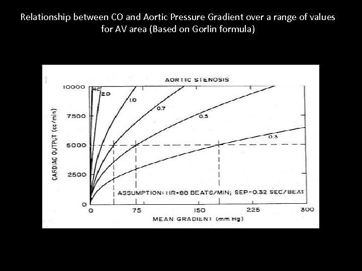 Relationship between CO and Aortic Pressure Gradient over a range of values for AV