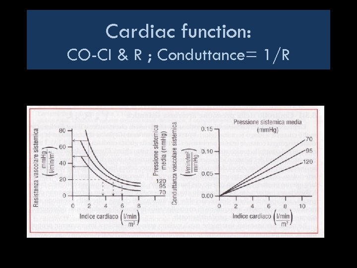 Cardiac function: CO-CI & R ; Conduttance= 1/R