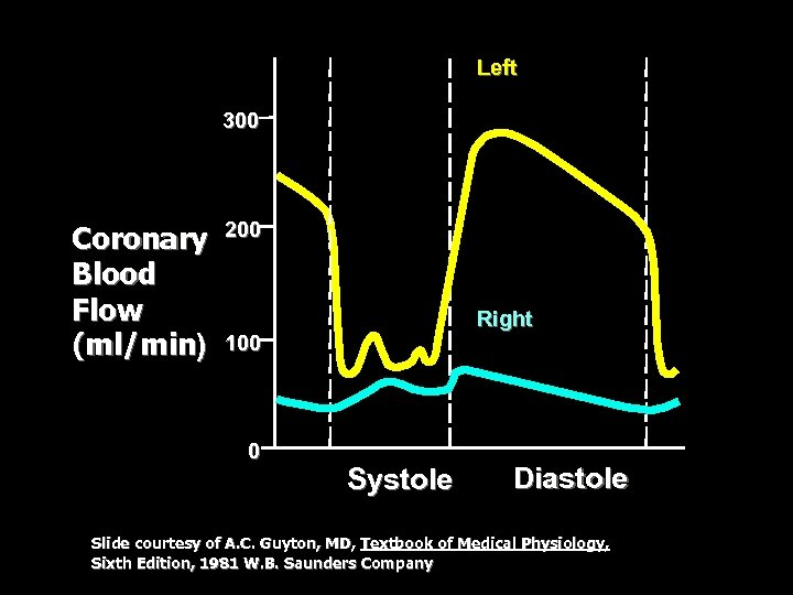 Left 300 Coronary Blood Flow (ml/min) 200 Right 100 0 Systole Diastole Slide courtesy