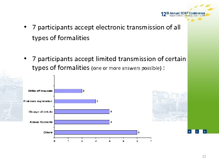 • 7 participants accept electronic transmission of all types of formalities • 7
