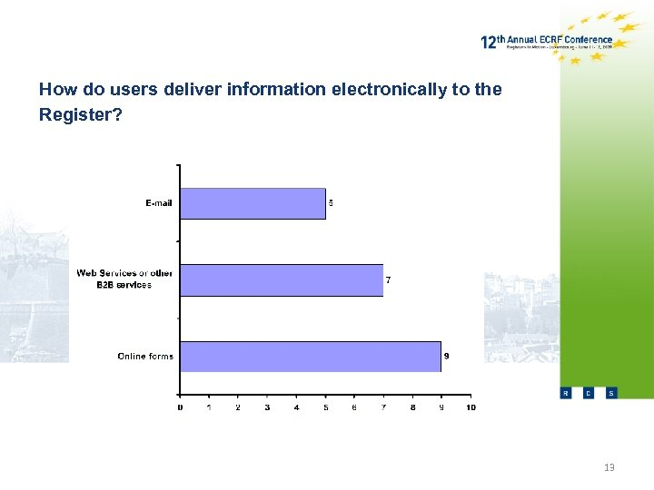 How do users deliver information electronically to the Register? 13