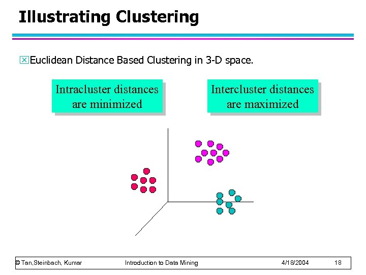 Illustrating Clustering x. Euclidean Distance Based Clustering in 3 -D space. Intracluster distances are