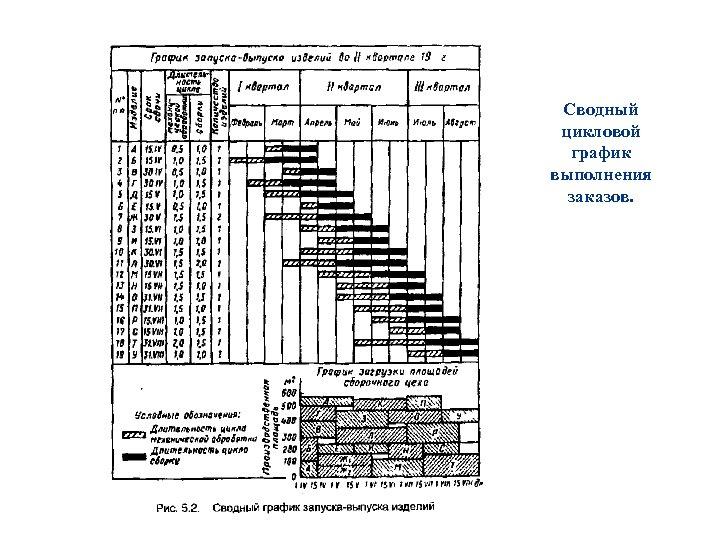 Сводный цикловой график выполнения заказов.