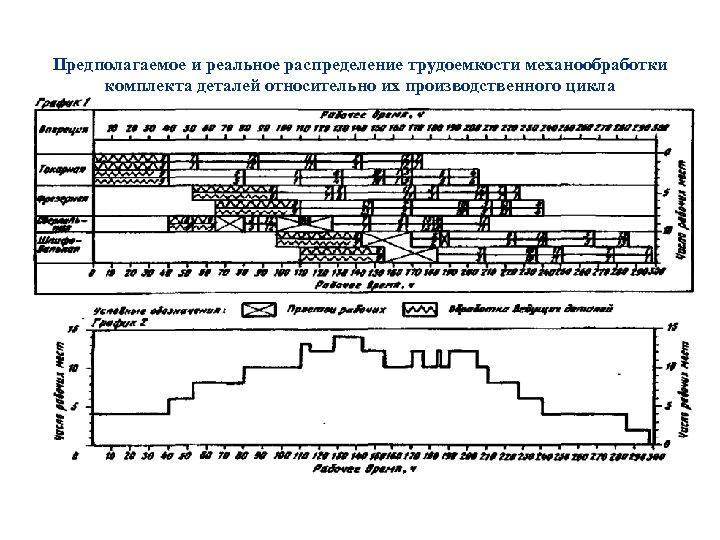 Предполагаемое и реальное распределение трудоемкости механообработки комплекта деталей относительно их производственного цикла