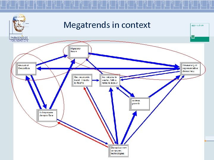 Megatrends in context