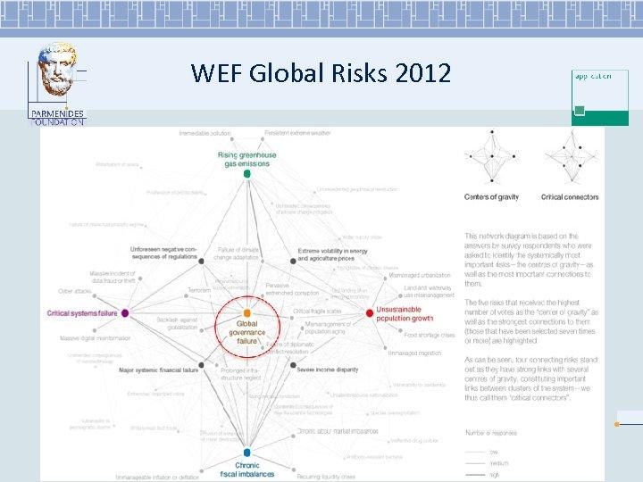 WEF Global Risks 2012