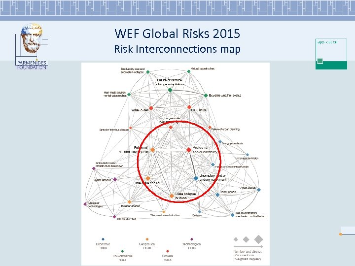 WEF Global Risks 2015 Risk Interconnections map