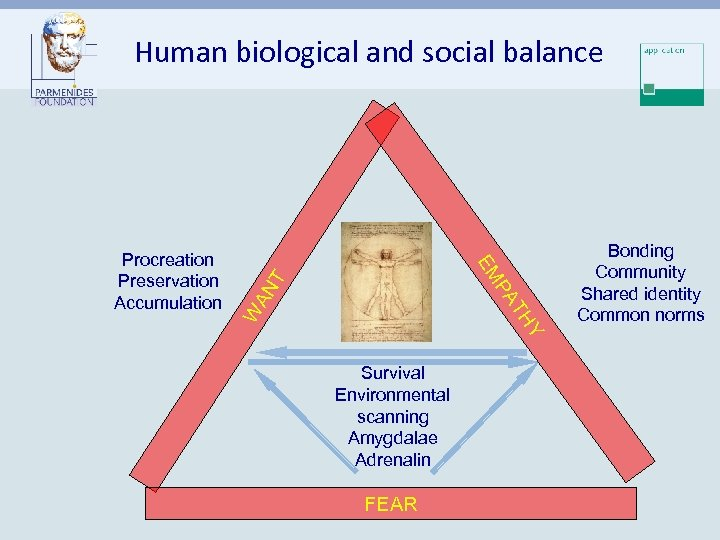 Human biological and social balance Y TH W AN PA T EM Procreation Preservation