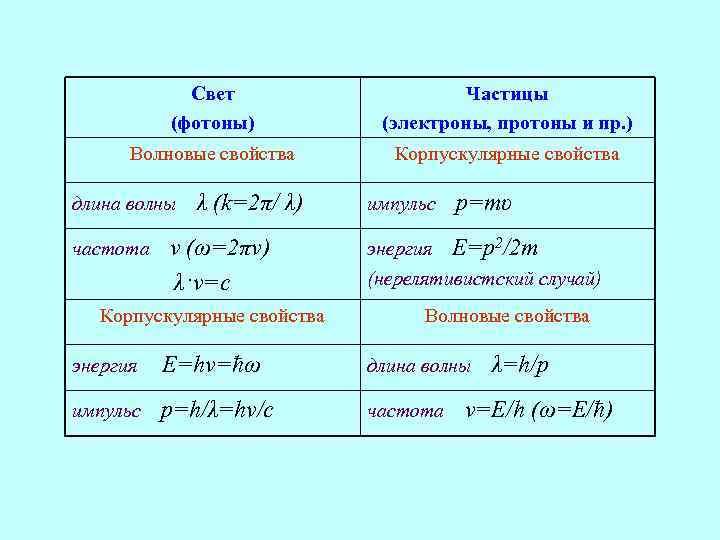 поднялись самую фотон и электрон таблица предыдущем мини-курсе