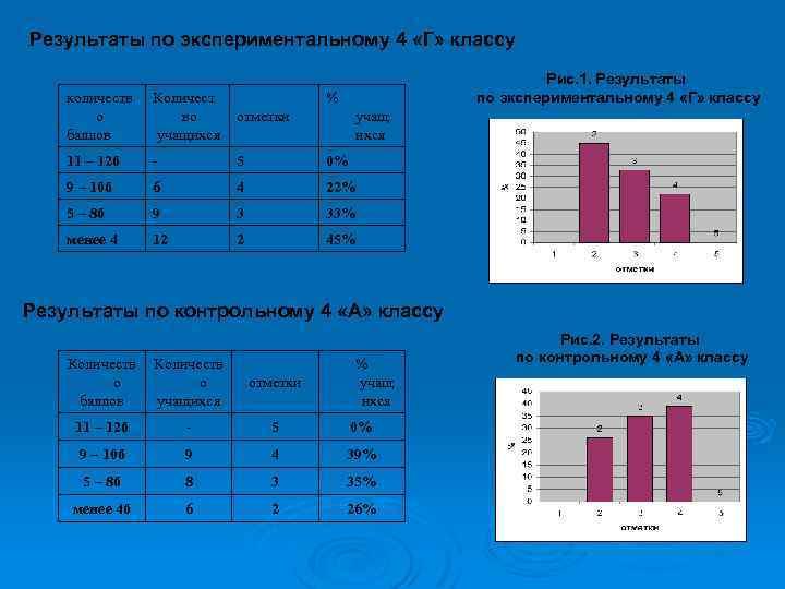 Результаты по экспериментальному 4 «Г» классу Рис. 1. Результаты по экспериментальному 4 «Г» классу