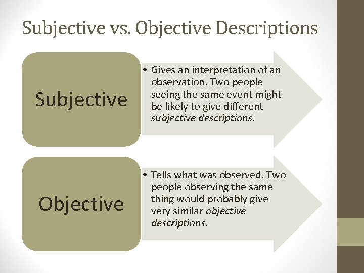 Subjective vs. Objective Descriptions Subjective • Gives an interpretation of an observation. Two people