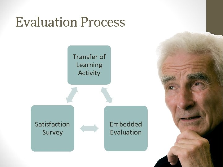 Evaluation Process Transfer of Learning Activity Satisfaction Survey Embedded Evaluation