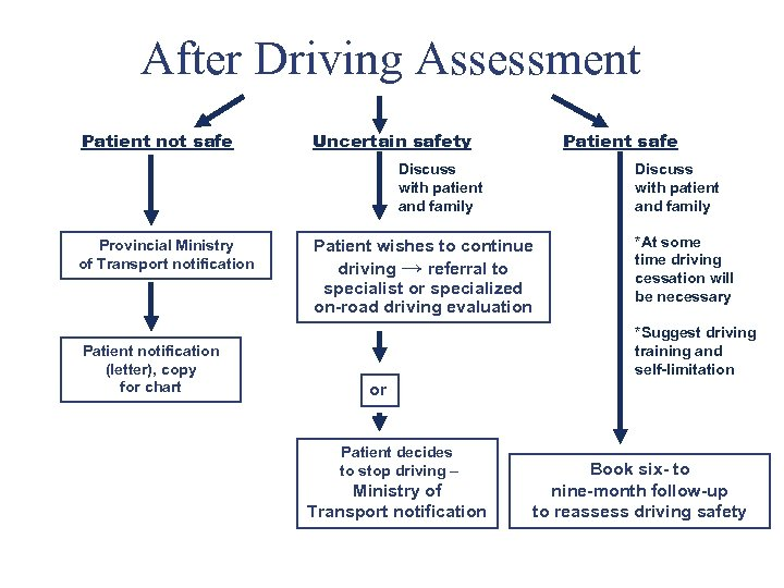 After Driving Assessment Patient not safe Uncertain safety Patient safe Discuss with patient and