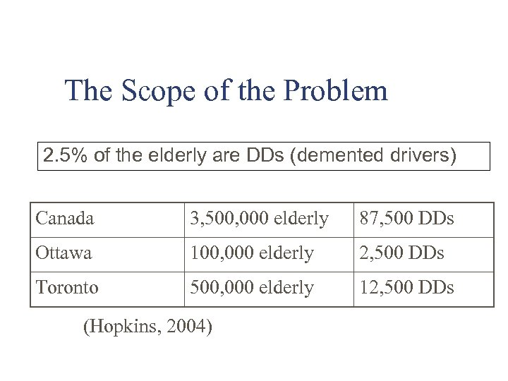 The Scope of the Problem 2. 5% of the elderly are DDs (demented drivers)