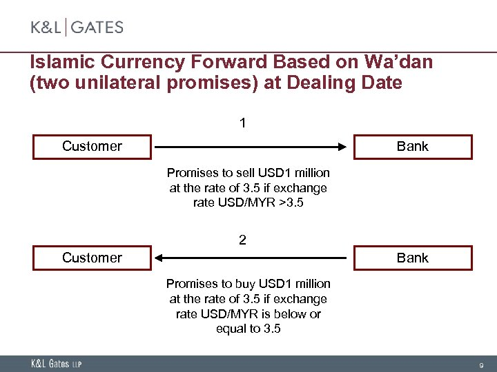 Islamic Currency Forward Based on Wa'dan (two unilateral promises) at Dealing Date 1 Customer