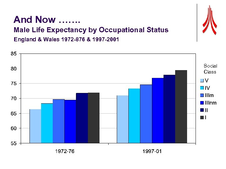 And Now ……. Male Life Expectancy by Occupational Status England & Wales 1972 -876