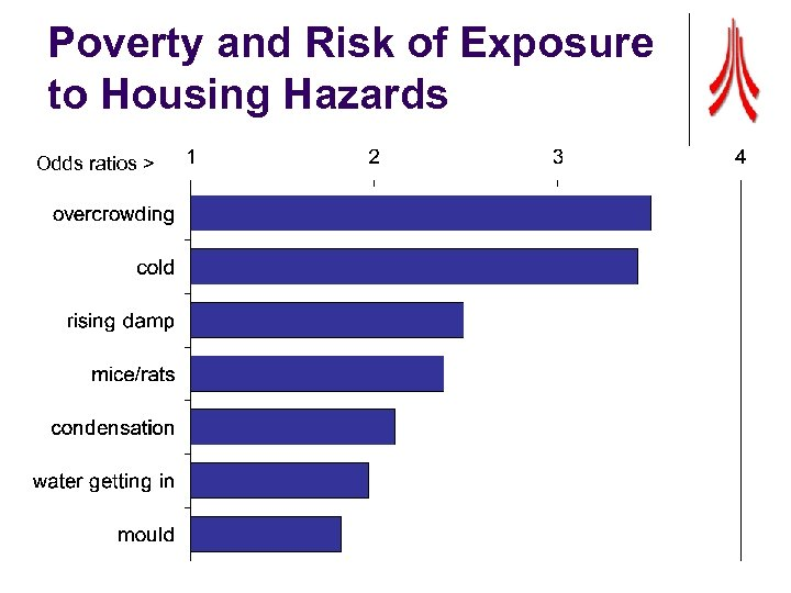 Poverty and Risk of Exposure to Housing Hazards Odds ratios >
