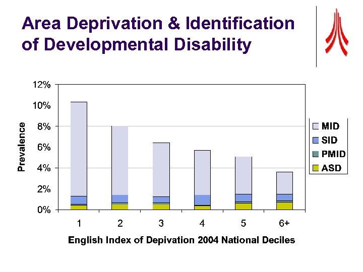 Area Deprivation & Identification of Developmental Disability