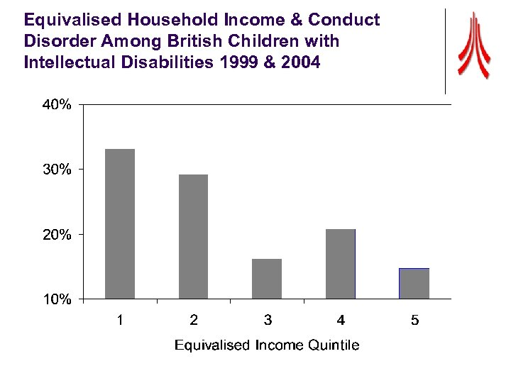 Equivalised Household Income & Conduct Disorder Among British Children with Intellectual Disabilities 1999 &
