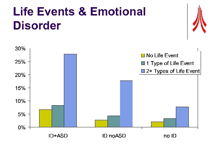 Life Events & Emotional Disorder