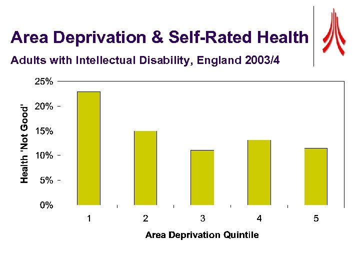 Area Deprivation & Self-Rated Health Adults with Intellectual Disability, England 2003/4