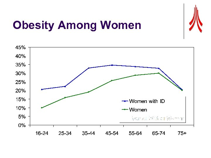 Obesity Among Women