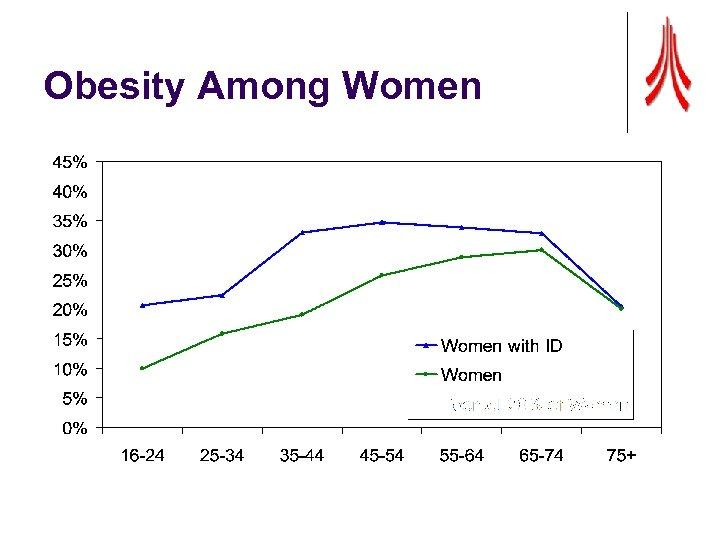 Obesity Among Women