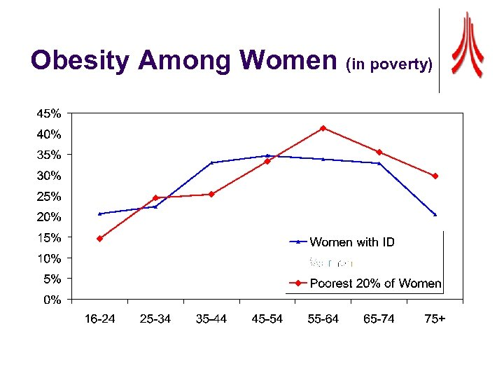 Obesity Among Women (in poverty)