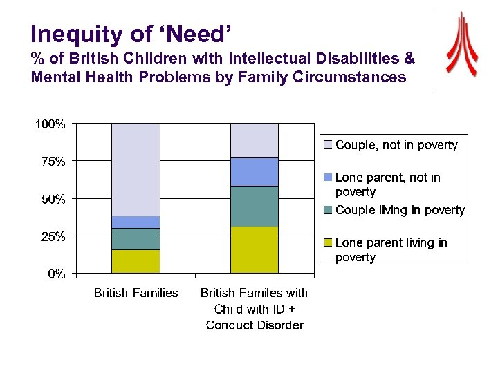 Inequity of 'Need' % of British Children with Intellectual Disabilities & Mental Health Problems