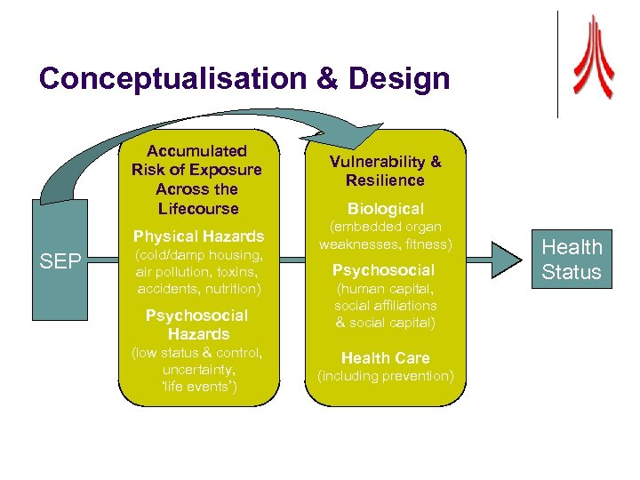Conceptualisation & Design Accumulated Risk of Exposure Across the Lifecourse Physical Hazards SEP (cold/damp