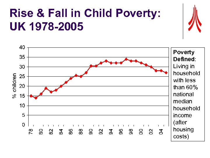 Rise & Fall in Child Poverty: UK 1978 -2005 Poverty Defined: Living in household